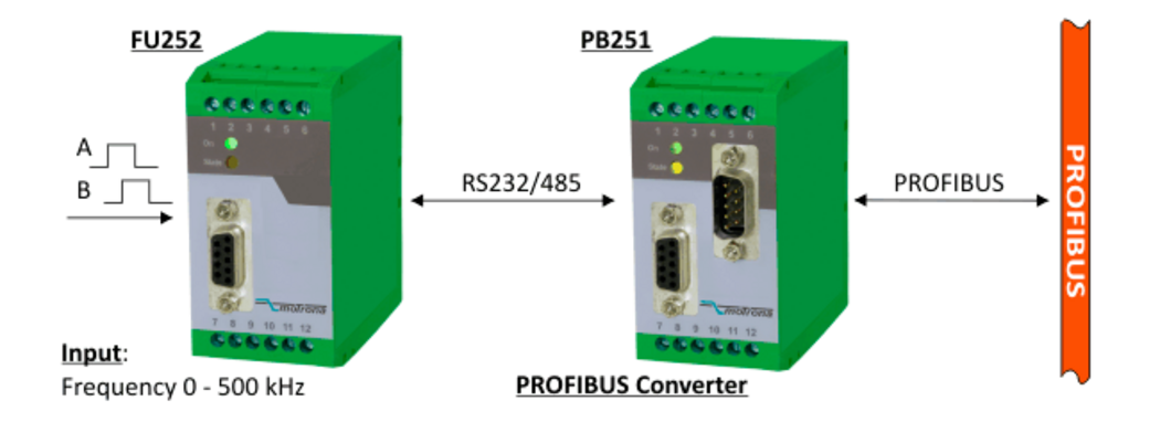 Processing of Incremental Encoder Signals by PROFIBUS